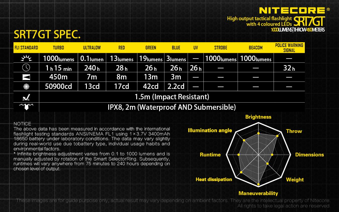 ไฟฉาย Nitecore SRT7GT